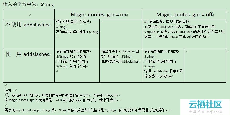 PHP+jQuery 注册模块开发详解