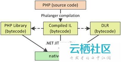 使用Phalanger整合PHP和.NET