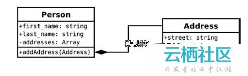 php设计模式介绍之编程惯用法