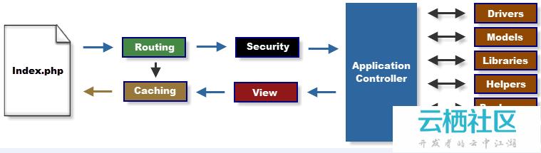 CI框架学习笔记(二) -入口文件index.php